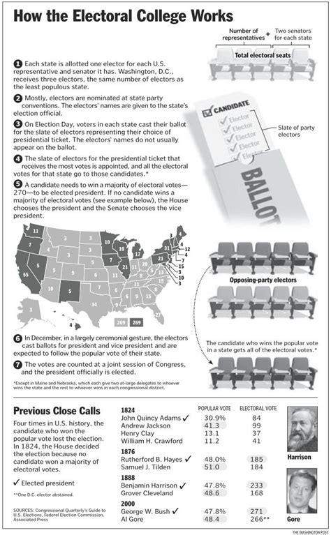 Electoral College Worksheet #1715780  Worksheets Library