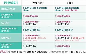 Meal Plan Phase 1 Explained | The Palm South Beach Diet Blog