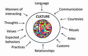 mrscwhite | Gr.... Cultural Competency