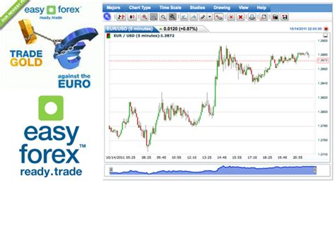 forex trading platforms with low deposit easy forex reviews get 20 more deposit with one of the