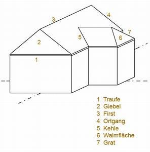 Bezeichnungen Am Dach : giebel ~ Indierocktalk.com Haus und Dekorationen
