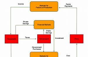 Economics Wizard  Lessons In Macro Economics