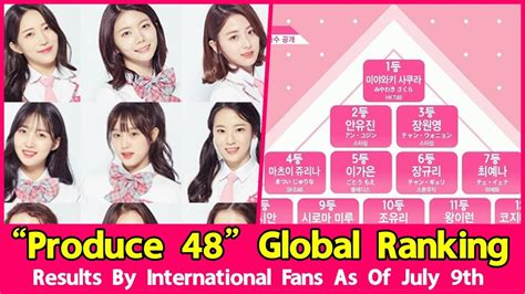 produce  global ranking results july   mnet