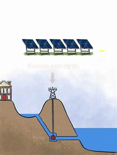 Works Energy Hydro Pumped Gifs Explain Storage
