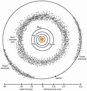 Asteroid Belt diagram - /space/asteroid/Asteroid_Belt ...