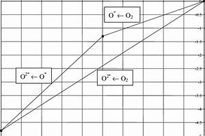 2  Frost Diagram  I E   G 0   F Vs Oxidation State  For The