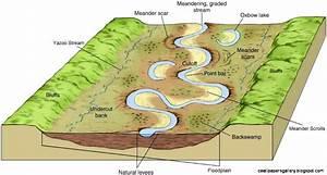 River Valley Diagram