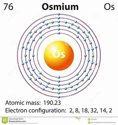 Osmium Diagram Element Representation Illustration Vector