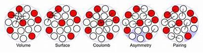 Liquid Drop Nucleus Atomic Formula Svg Mass