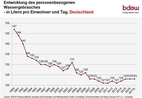 wasserverbrauch deutschland 2016 wasserbrauch deutschland durchschnittlicher wasserverbrauch haushalt