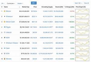 Bitcoin Cash Live Price Chart Bitcoin Live News Latest Price As Bitcoin Cash Flucuates