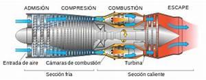 Turbo Reactores Y Su Funcionamiento