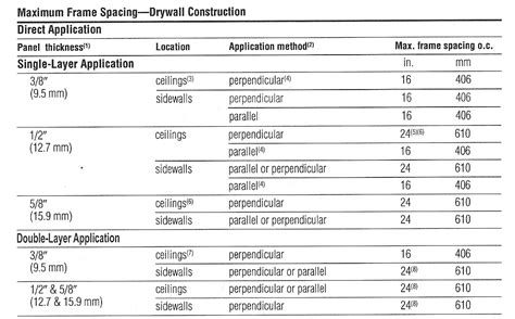 Ceiling Joist Spacing For Plasterboard by How Strong Is Drywall This Is Drywall