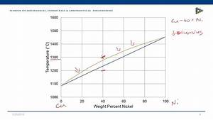 Mecn 2010  Introduction To Copper Nickel Phase Diagram