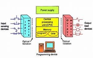 Example Program For Plc