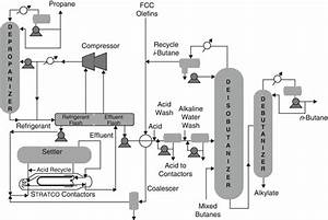Alkylation In Petroleum Processing