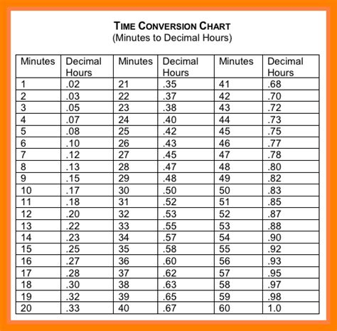time conversion table  payroll pay stub format