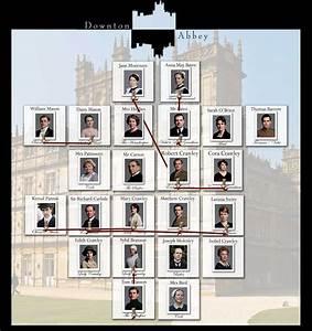 Downton Abbey Explained  U0026 Infographics
