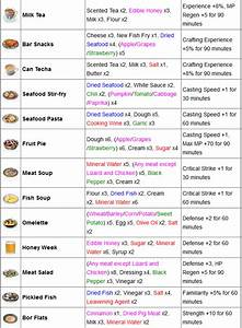 [Guide] Le craft : Cuisine / alchimie / travailleur Guides et infos utiles Communauté S'enflamme