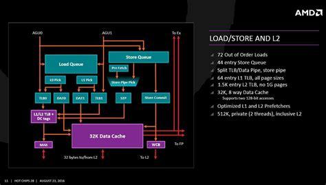 Cos'è Il Cpu Complex (ccx)  Tom's Hardware
