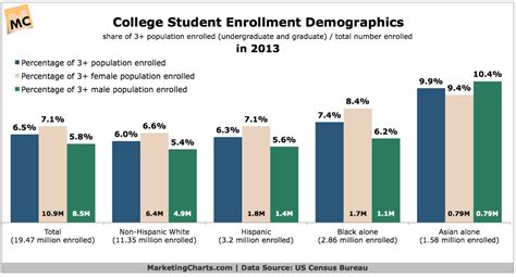 US College Student Demographics in 2013 - Marketing Charts