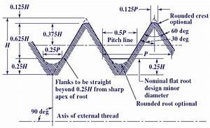 Ansi External Screw Threads Size Tolerances Chart