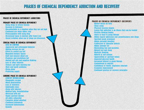 phases  chemical dependency addiction  recovery