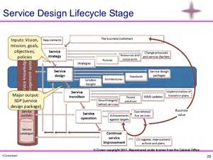 service design itil itil overview