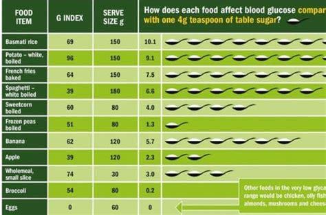 carbs affect  blood sugars ditch  carbs