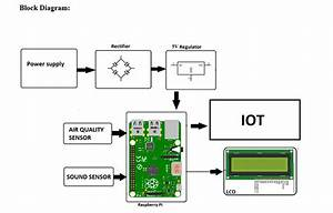 Raspberry Pi Air And Noise Pollution Monitoring System
