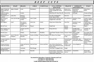 14 Best Images About Cortes De Carne  Beef Cuts  On