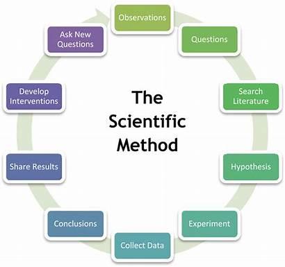 Research Scientific Method Introduction Module Hhs Ori