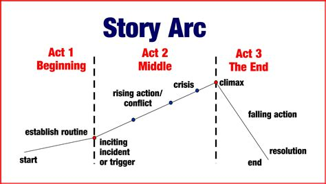 Story Arc Template by Following A Story Arc Into Another World