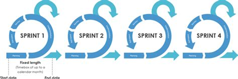Should An Agile Sprint Be Extended A Few Days Quora