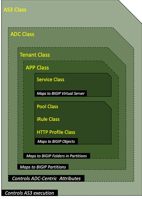 f5 config map diagram as3 defined