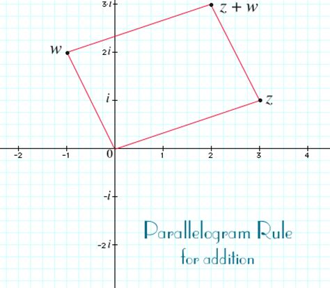 complex numbers  complex plane addition  subtraction