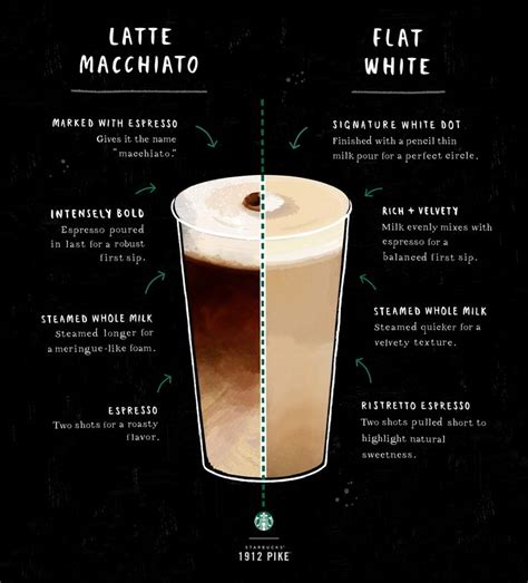 Two most common ristretto recipes. 1000+ images about The Art of Espresso on Pinterest | Iced latte, Drinks and Cold coffee drinks