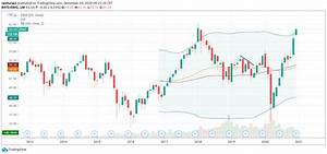 The Dollar Index Dxy And Nifty Plblog
