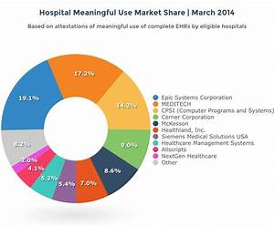top 10 rankings of ehr market share put epic first as With clinical documentation software vendors