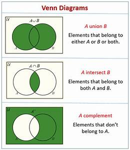 Venn Diagrams  Video Lessons  Examples And Solutions