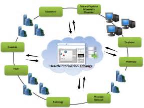 Health Care Information Systems Data