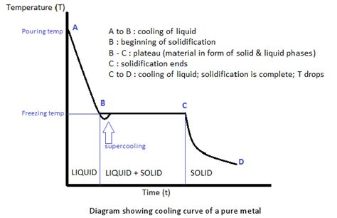 Freezig Diagram Of Liquid by Digging Into Phase Diagrams Cooling Physical
