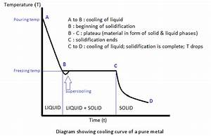 Digging Into Phase Diagrams  U0026 Cooling Curves