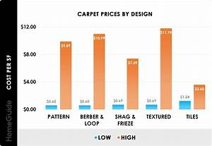 6 Images Lowes Carpet Installation Cost Per Square Foot