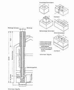 Schornstein Bausatz Stein : schornstein baulexikon ~ Yasmunasinghe.com Haus und Dekorationen