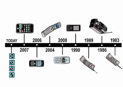 Iphone Age Before Timeline Cellphone