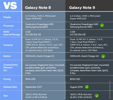 galaxy note 9 8 pre release and tip based slashgear