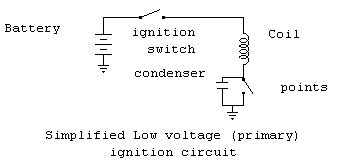 Electrical Primer The Ignition System