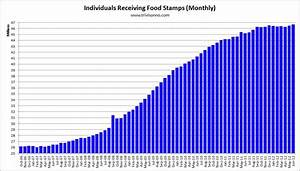 Food Stamp Benefit Chart The Cloward Piven Way