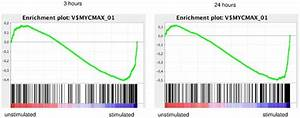 Figure shows Gene Set Enrichment Analysis enrichment plot ...